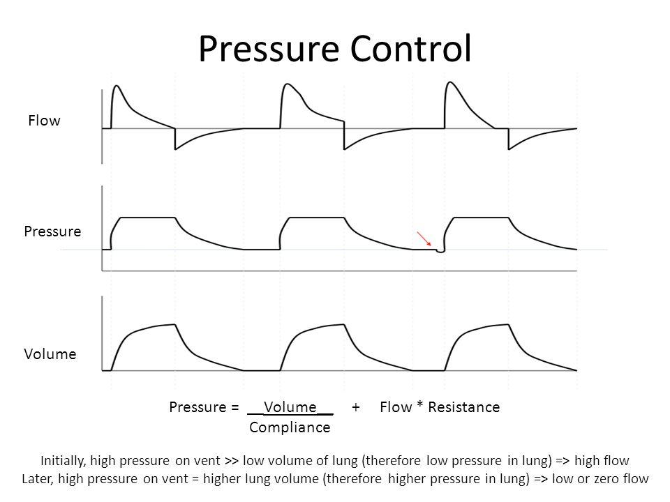 Pressure Control Pressure = __Volume__ + Flow * Resistance Compliance Initially, high pressure on vent >> low volume of lung (therefore low pressure in lung) => high flow Later, high pressure on vent = higher lung volume (therefore higher pressure in lung) => low or zero flow Flow Pressure Volume