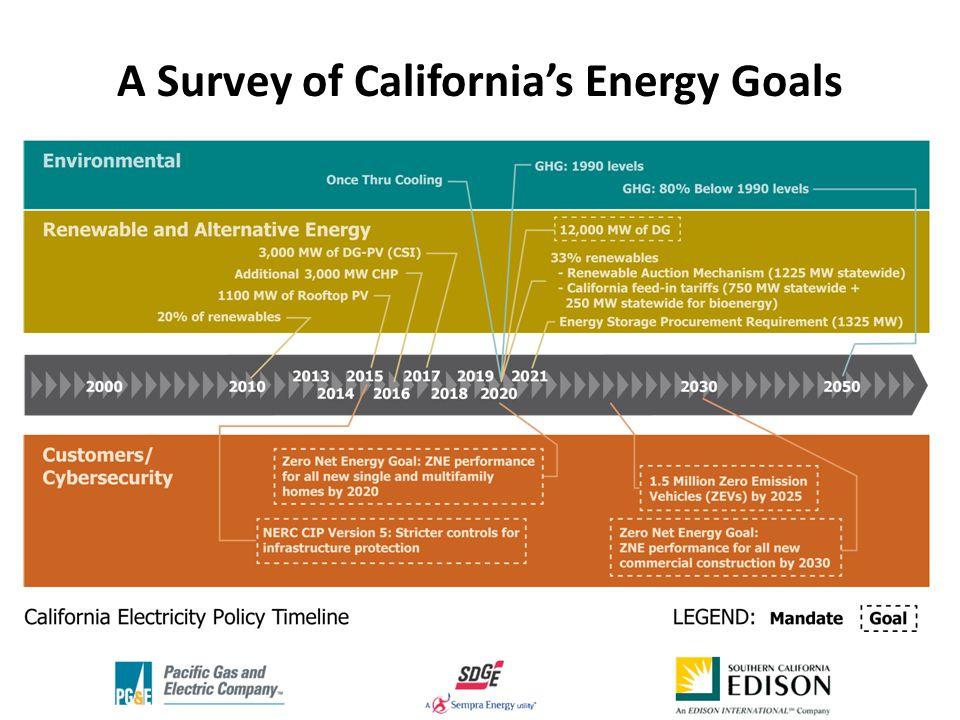 A Survey of California's Energy Goals