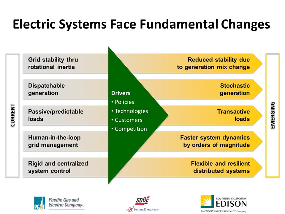 Electric Systems Face Fundamental Changes