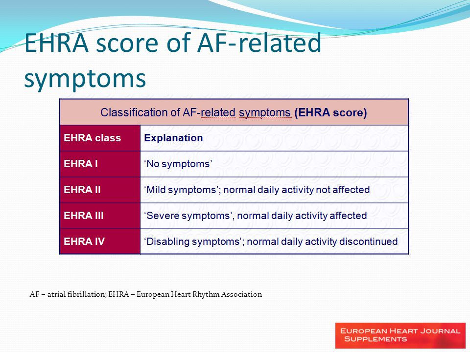 EHRA score of AF- related symptoms AF = atrial fibrillation; EHRA = European Heart Rhythm Association