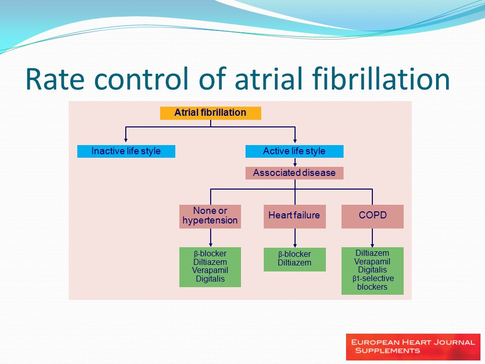 Rate control of atrial fibrillation