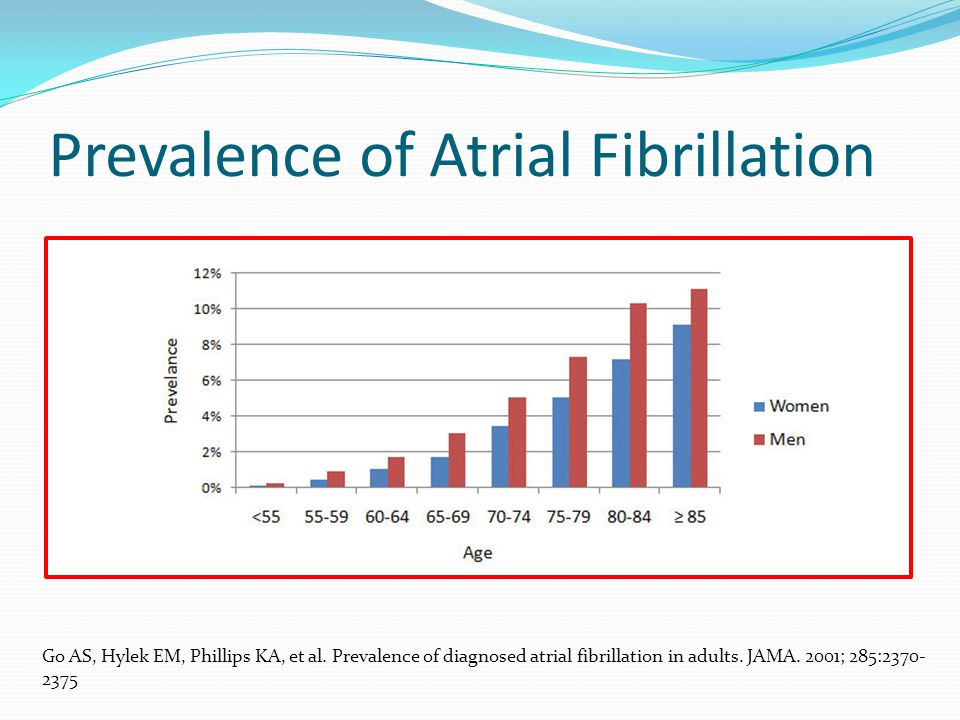 Prevalence of Atrial Fibrillation Go AS, Hylek EM, Phillips KA, et al.