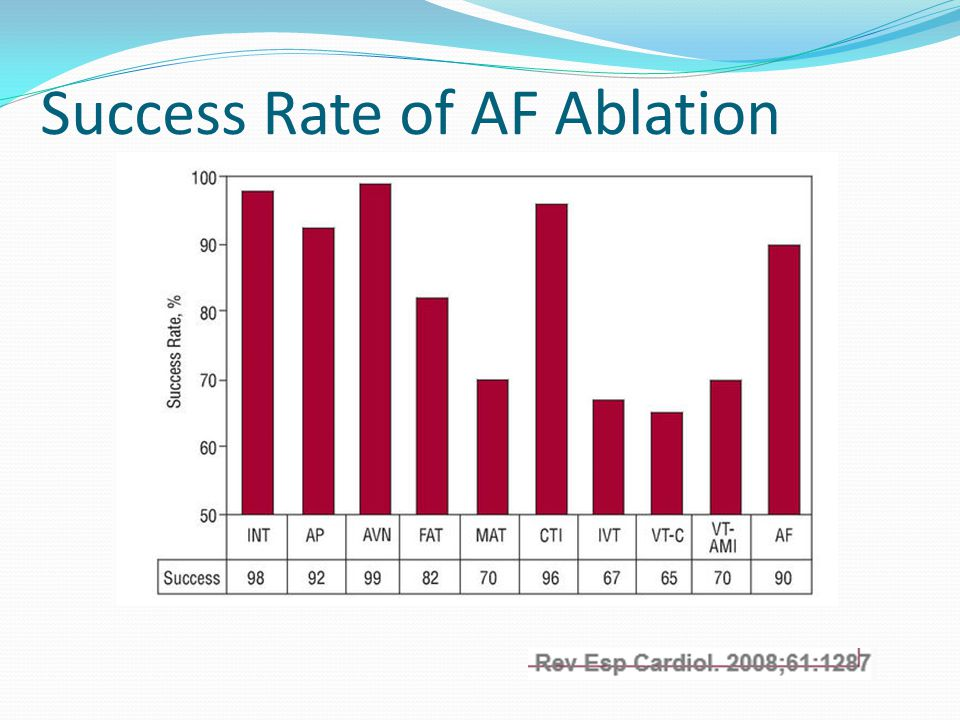 Success Rate of AF Ablation