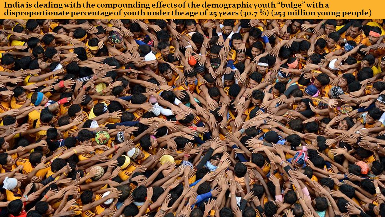India is dealing with the compounding effects of the demographic youth bulge with a disproportionate percentage of youth under the age of 25 years (30.7 %) (253 million young people)