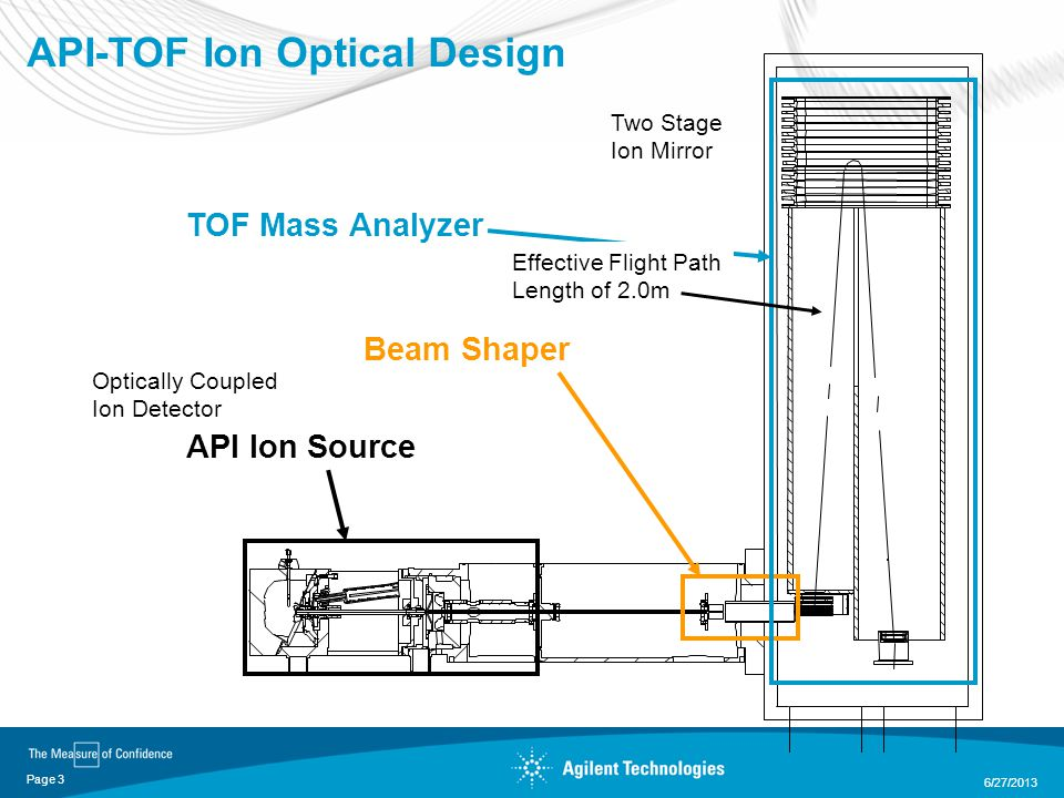 API-TOF Ion Optical Design 6/27/2013 Page 3 API Ion Source Beam Shaper TOF Mass Analyzer Two Stage Ion Mirror Optically Coupled Ion Detector Effective Flight Path Length of 2.0m