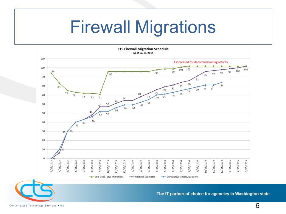 Firewall Migrations 6