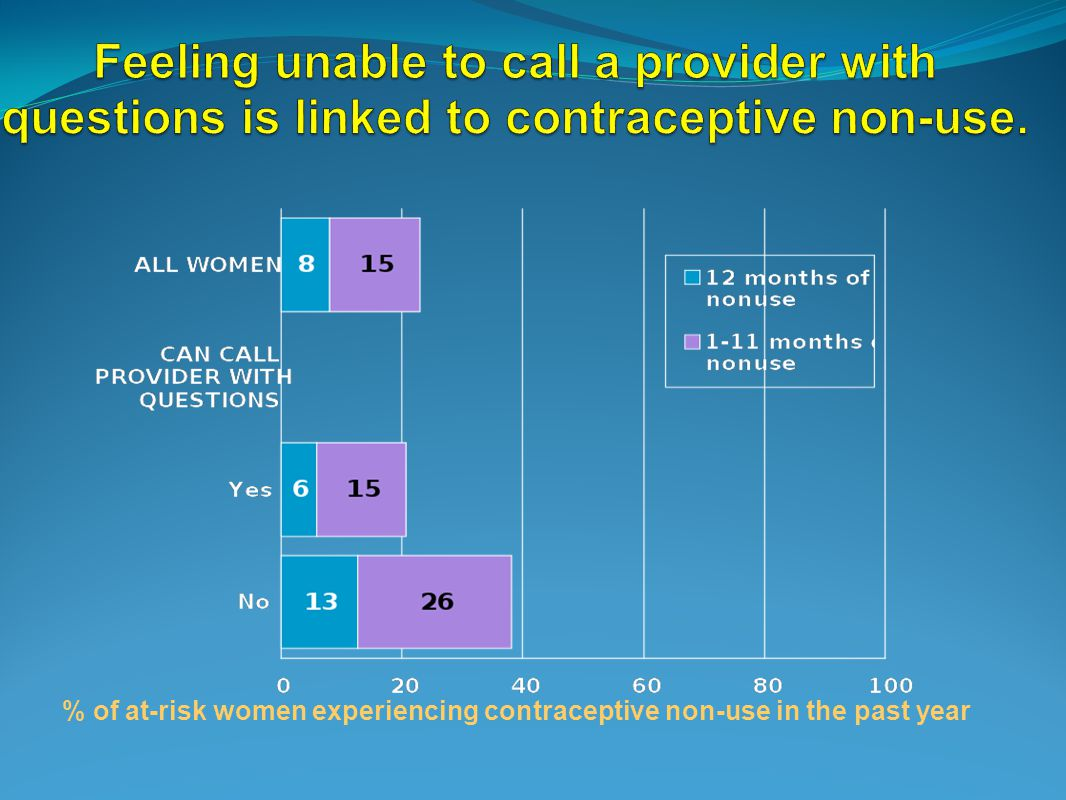 % of at-risk women experiencing contraceptive non-use in the past year
