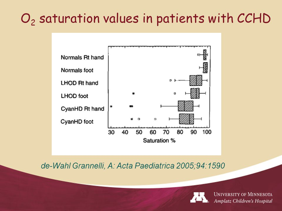 O 2 saturation values in patients with CCHD de-Wahl Grannelli, A: Acta Paediatrica 2005;94:1590
