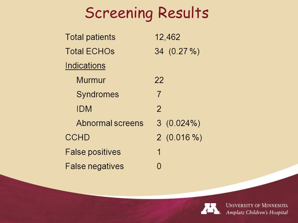 Total patients 12,462 Total ECHOs34 (0.27 %) Indications Murmur 22 Syndromes 7 IDM 2 Abnormal screens 3 (0.024%) CCHD 2 (0.016 %) False positives 1 False negatives 0 Screening Results