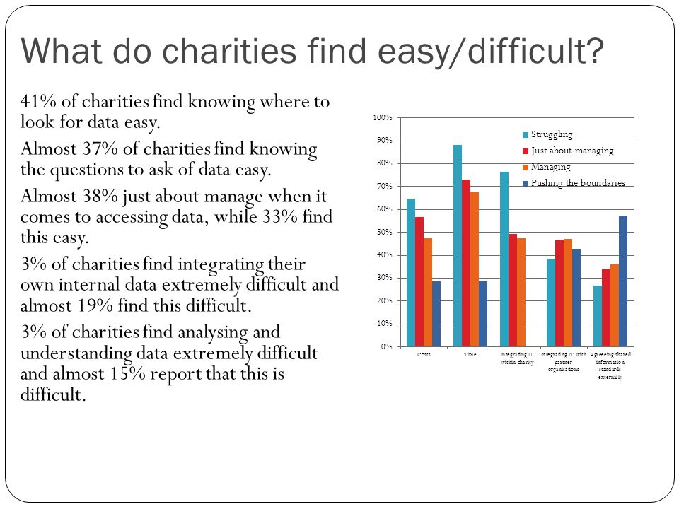 What do charities find easy/difficult.41% of charities find knowing where to look for data easy.