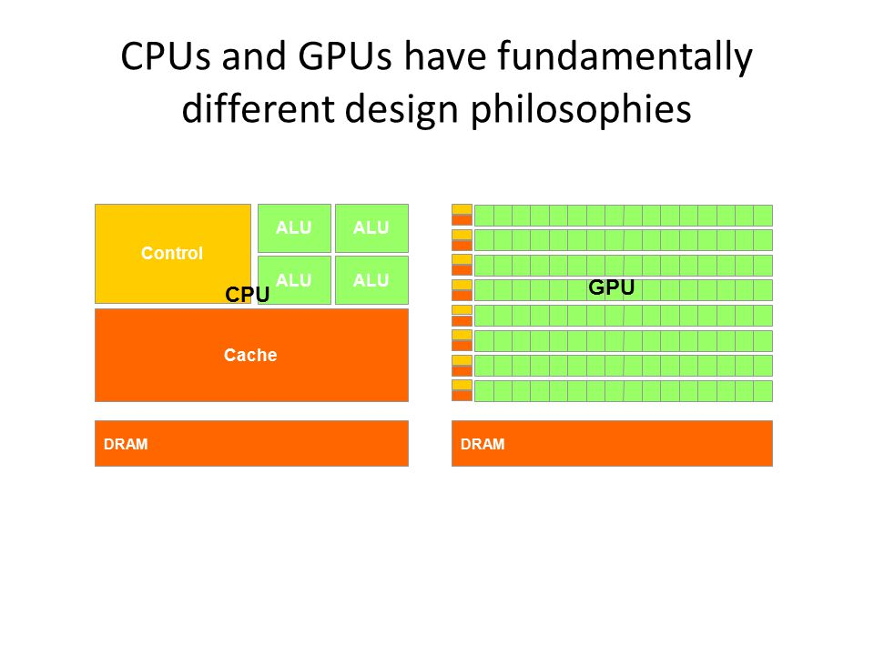DRAM Cache ALU Control ALU DRAM CPU GPU CPUs and GPUs have fundamentally different design philosophies