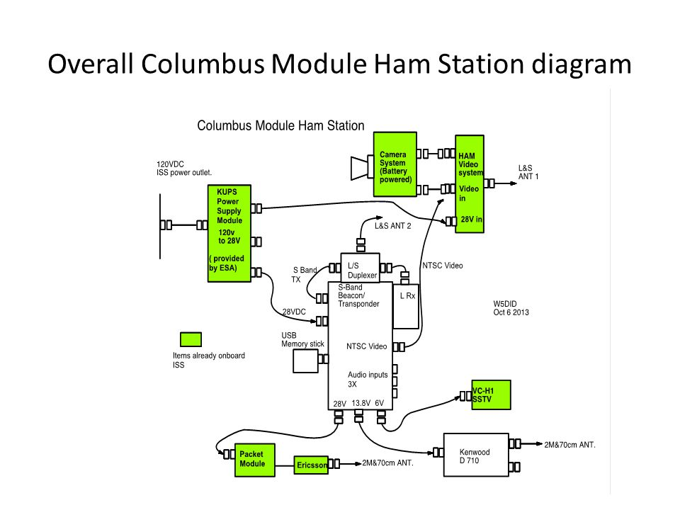 Overall Columbus Module Ham Station diagram