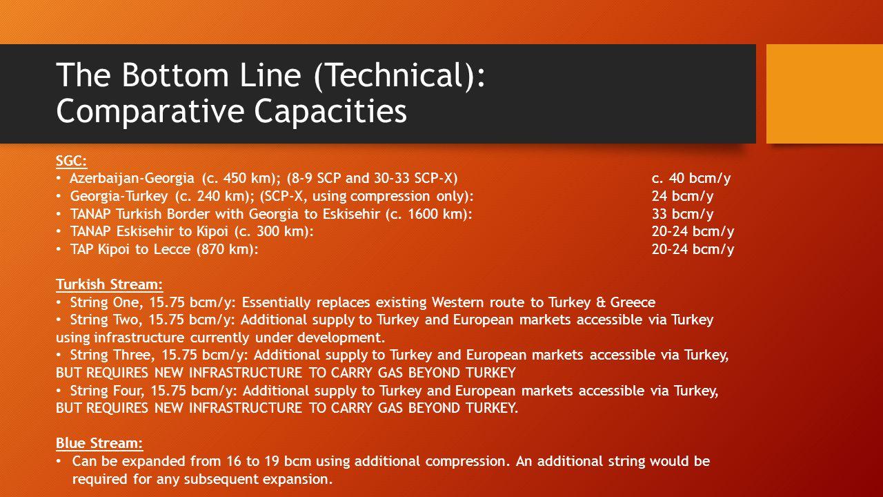 The Bottom Line (Technical): Comparative Capacities SGC: Azerbaijan-Georgia (c.