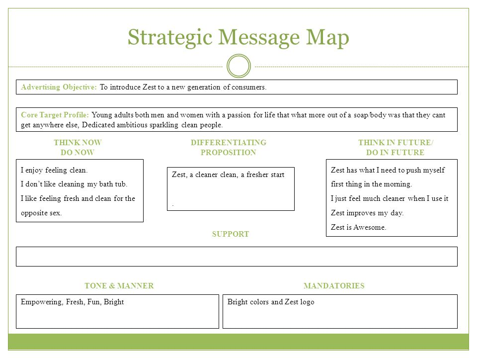 Strategic Message Map Advertising Objective: To introduce Zest to a new generation of consumers.