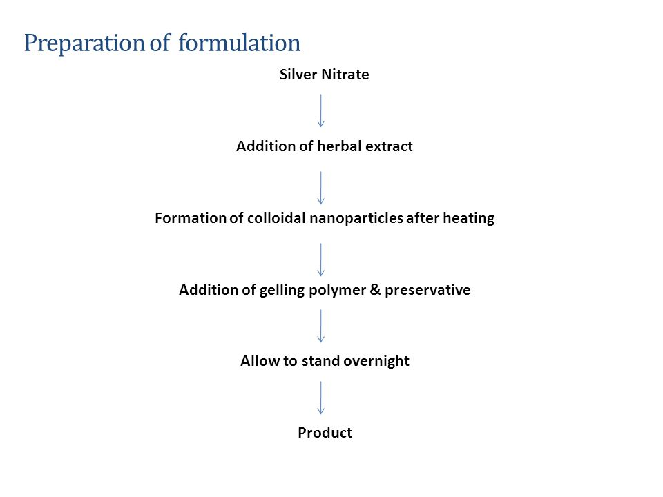 Preparation of formulation Silver Nitrate Addition of herbal extract Formation of colloidal nanoparticles after heating Addition of gelling polymer &