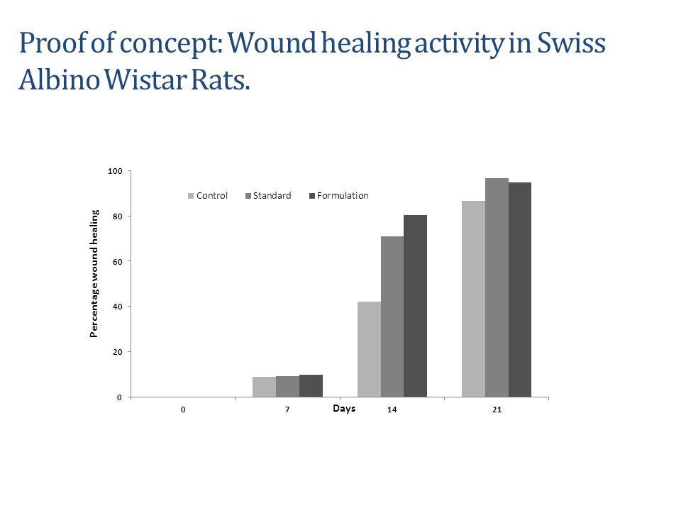 Proof of concept: Wound healing activity in Swiss Albino Wistar Rats. 3