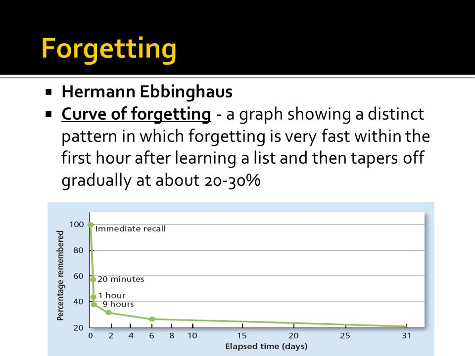  Hermann Ebbinghaus  Curve of forgetting - a graph showing a distinct pattern in which forgetting is very fast within the first hour after learning