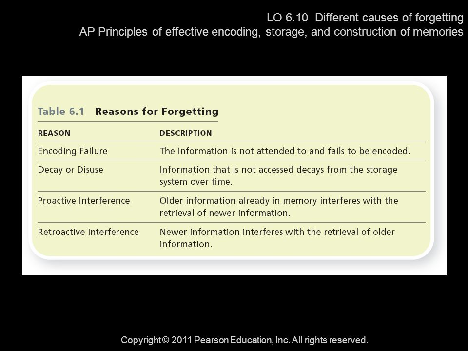 LO 6.10 Different causes of forgetting AP Principles of effective encoding, storage, and construction of memories Copyright © 2011 Pearson Education,
