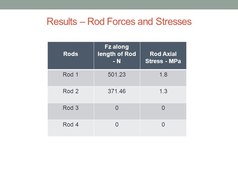 Results – Rod Forces and Stresses Rods Fz along length of Rod - N Rod Axial Stress - MPa Rod 1501.231.8 Rod 2371.461.3 Rod 300 Rod 400