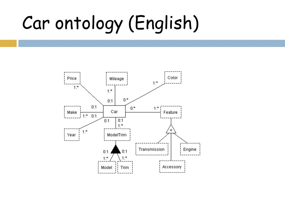 Car ontology (English)