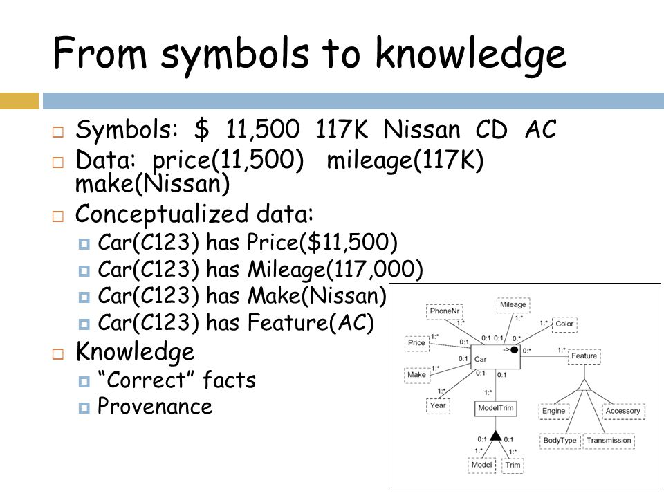 From symbols to knowledge  Symbols: $ 11,500 117K Nissan CD AC  Data: price(11,500) mileage(117K) make(Nissan)  Conceptualized data:  Car(C123) has Price($11,500)  Car(C123) has Mileage(117,000)  Car(C123) has Make(Nissan)  Car(C123) has Feature(AC)  Knowledge  Correct facts  Provenance