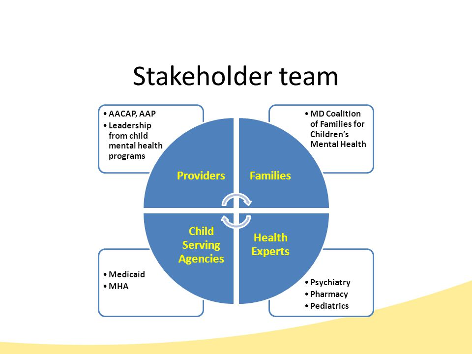 Stakeholder team Psychiatry Pharmacy Pediatrics Medicaid MHA MD Coalition of Families for Children's Mental Health AACAP, AAP Leadership from child mental health programs ProvidersFamilies Health Experts Child Serving Agencies