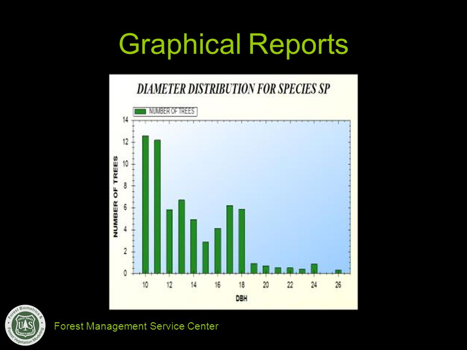 Forest Management Service Center Graphical Reports