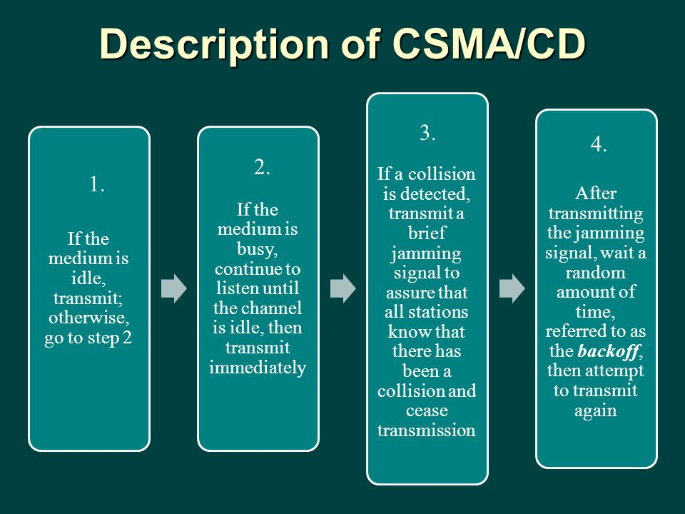 Description of CSMA/CD If the medium is idle, transmit; otherwise, go to step 2 If the medium is busy, continue to listen until the channel is idle, then transmit immediately If a collision is detected, transmit a brief jamming signal to assure that all stations know that there has been a collision and cease transmission After transmitting the jamming signal, wait a random amount of time, referred to as the backoff, then attempt to transmit again 1.