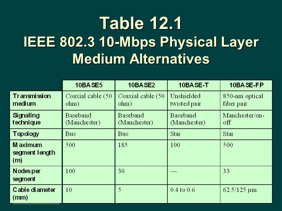 Table 12.1 IEEE 802.3 10-Mbps Physical Layer Medium Alternatives