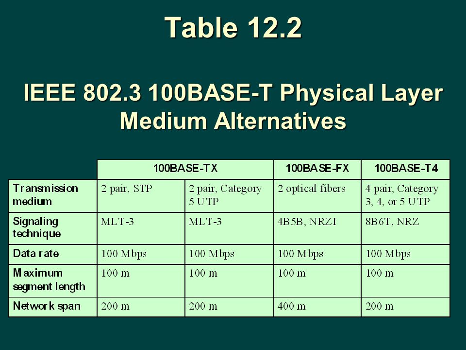 Table 12.2 IEEE 802.3 100BASE-T Physical Layer Medium Alternatives