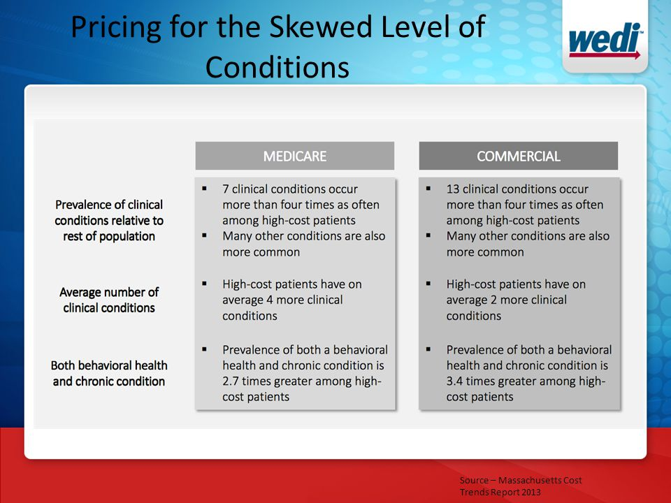 Pricing for the Skewed Level of Conditions Source – Massachusetts Cost Trends Report 2013
