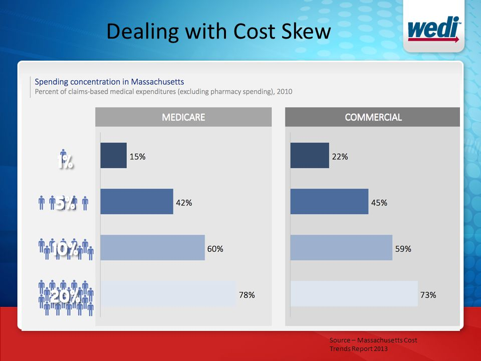 Dealing with Cost Skew Source – Massachusetts Cost Trends Report 2013