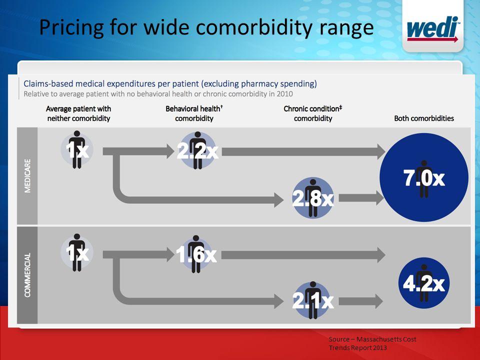 Pricing for wide comorbidity range Source – Massachusetts Cost Trends Report 2013