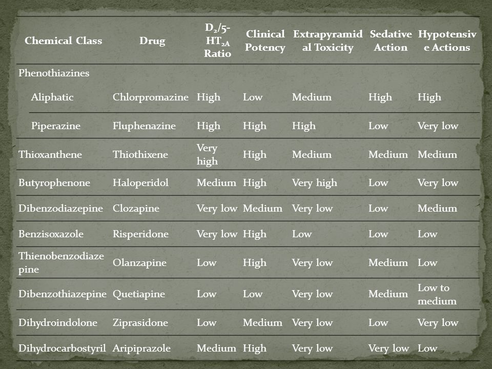 Chemical ClassDrug D 2 /5- HT 2A Ratio Clinical Potency Extrapyramid al Toxicity Sedative Action Hypotensiv e Actions Phenothiazines AliphaticChlorpro