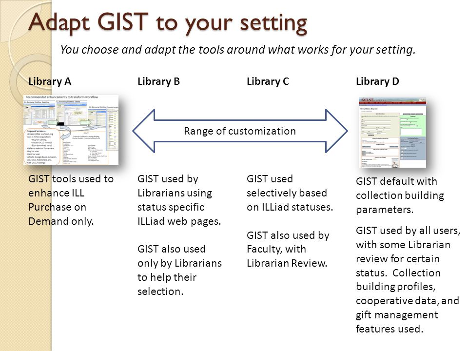 Adapt GIST to your setting Library A GIST tools used to enhance ILL Purchase on Demand only.