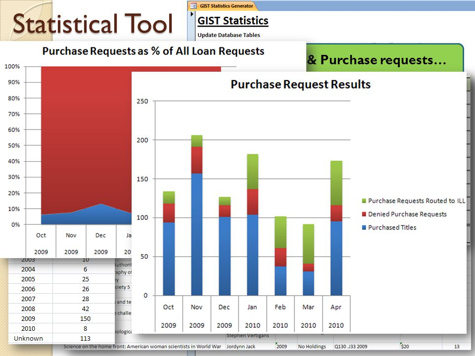 Statistical Tool 10/1/2009 – 3/1/2010 Users tagged 30% of ILL & Purchase requests…
