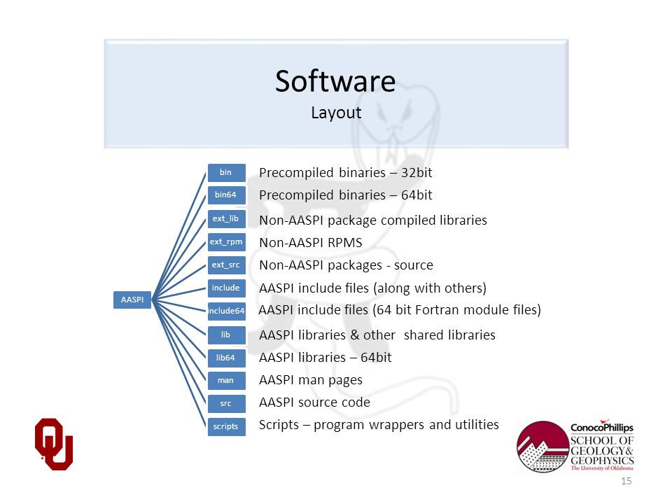 Software Layout AASPIbinbin64ext_libext_rpmext_srcincludeinclude64liblib64mansrcscripts Precompiled binaries – 32bit Non-AASPI package compiled libraries Non-AASPI RPMS Non-AASPI packages - source AASPI include files (along with others) AASPI man pages AASPI source code Scripts – program wrappers and utilities AASPI libraries & other shared libraries 15 Precompiled binaries – 64bit AASPI include files (64 bit Fortran module files) AASPI libraries – 64bit
