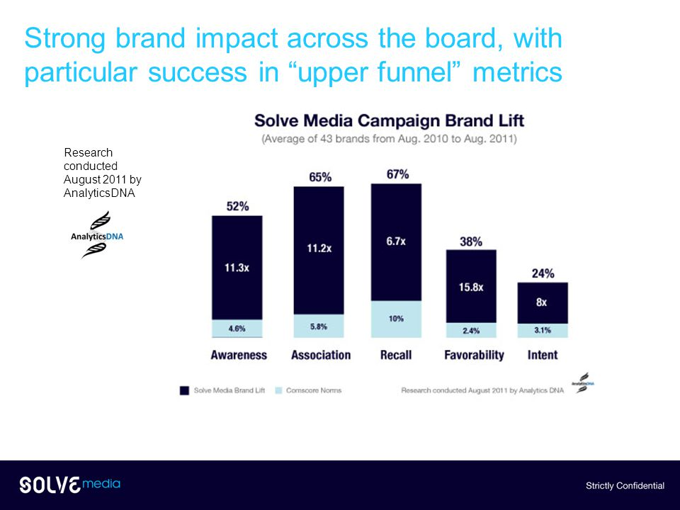 Strong brand impact across the board, with particular success in upper funnel metrics Research conducted August 2011 by AnalyticsDNA