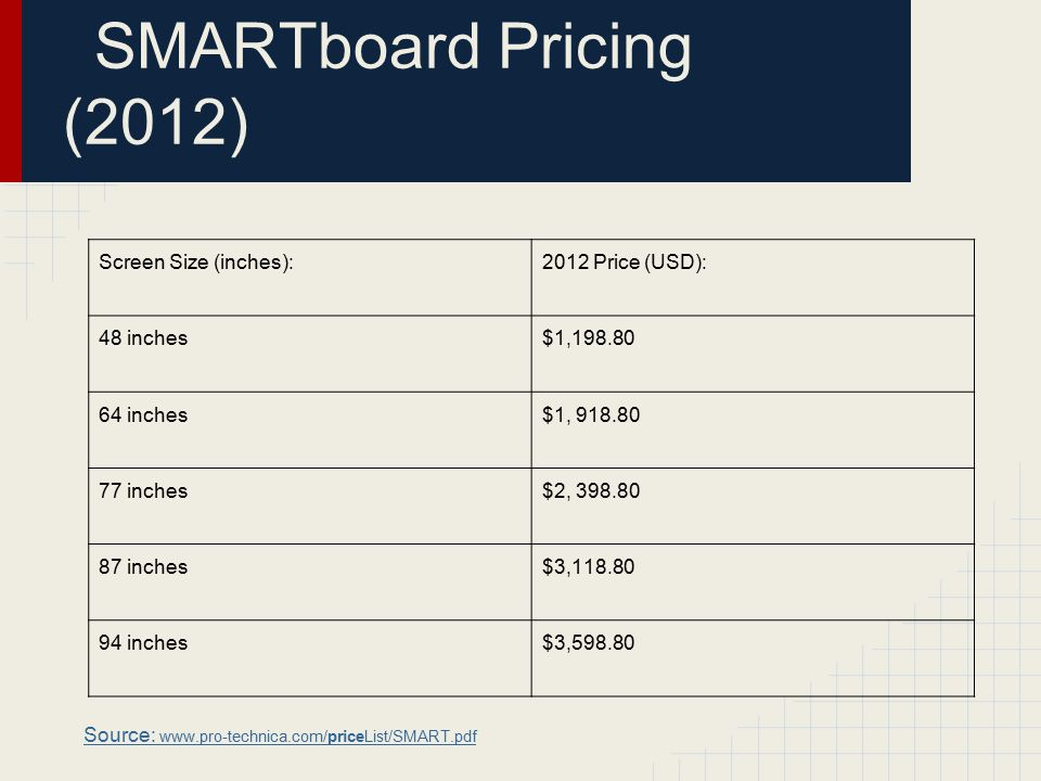 SMARTboard Pricing (2012) Screen Size (inches):2012 Price (USD): 48 inches$1,198.80 64 inches$1, 918.80 77 inches$2, 398.80 87 inches$3,118.80 94 inches$3,598.80 Source: www.pro-technica.com/priceList/SMART.pdf