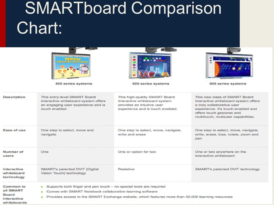 SMARTboard Comparison Chart: