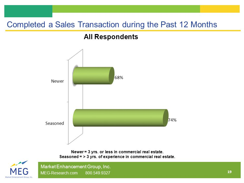 19 Completed a Sales Transaction during the Past 12 Months Market Enhancement Group, Inc.