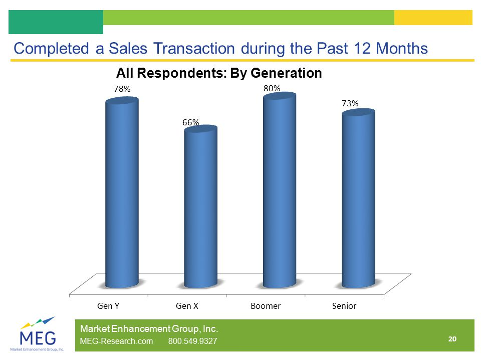 20 Completed a Sales Transaction during the Past 12 Months Market Enhancement Group, Inc.