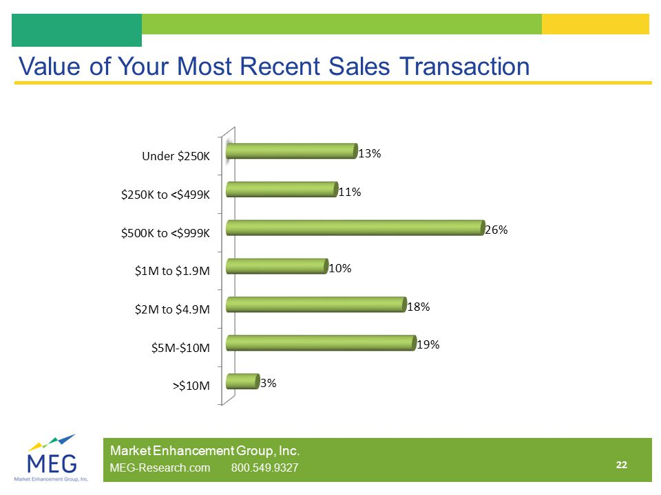 22 Value of Your Most Recent Sales Transaction Market Enhancement Group, Inc.