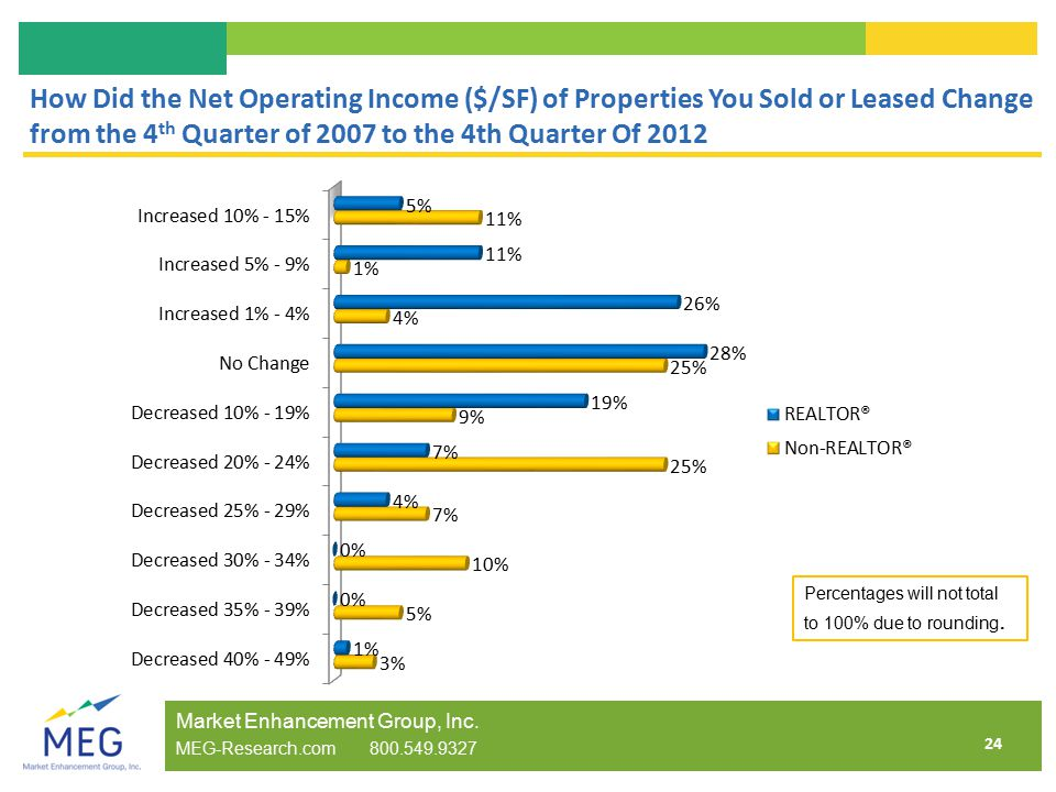 24 How Did the Net Operating Income ($/SF) of Properties You Sold or Leased Change from the 4 th Quarter of 2007 to the 4th Quarter Of 2012 Market Enhancement Group, Inc.