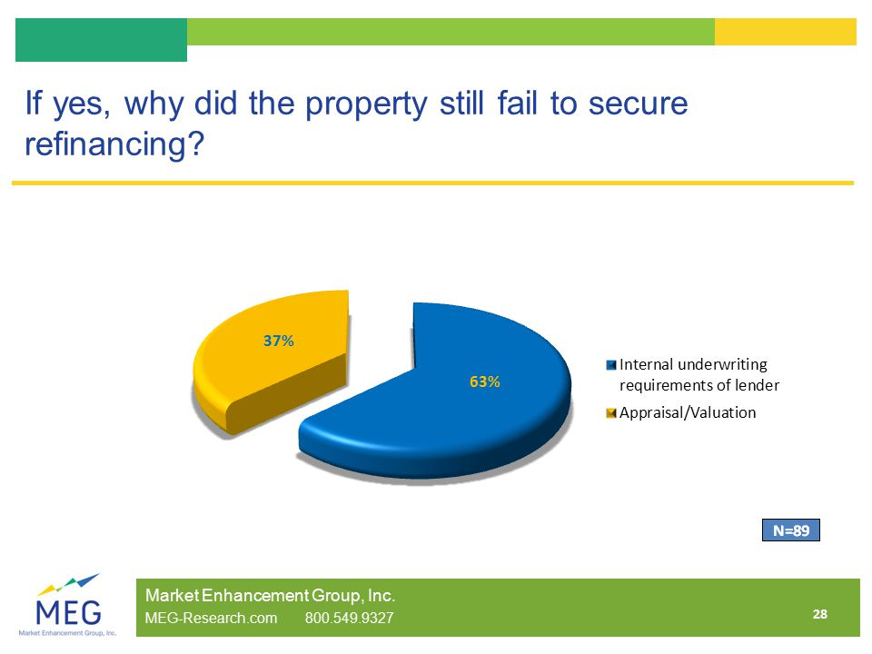 28 If yes, why did the property still fail to secure refinancing.