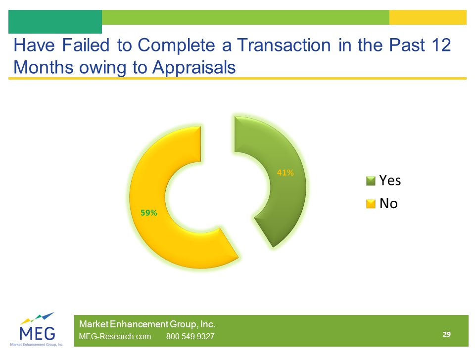 29 Have Failed to Complete a Transaction in the Past 12 Months owing to Appraisals Market Enhancement Group, Inc.