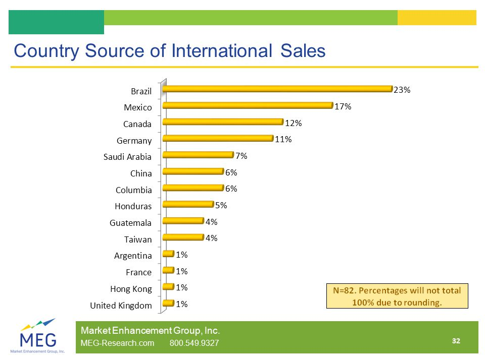 32 Country Source of International Sales Market Enhancement Group, Inc.
