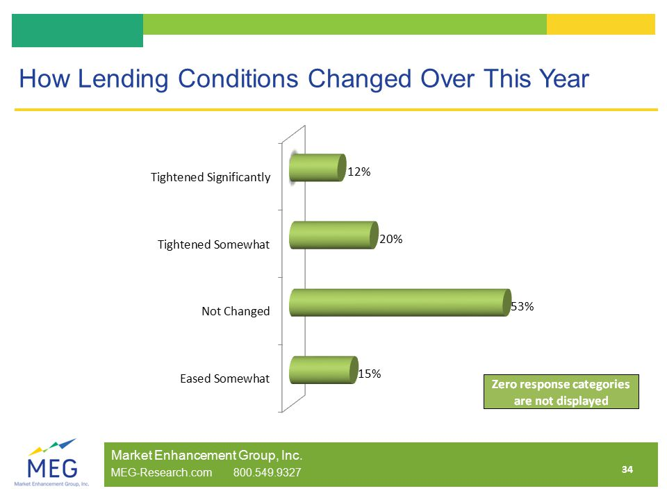 34 How Lending Conditions Changed Over This Year Market Enhancement Group, Inc.