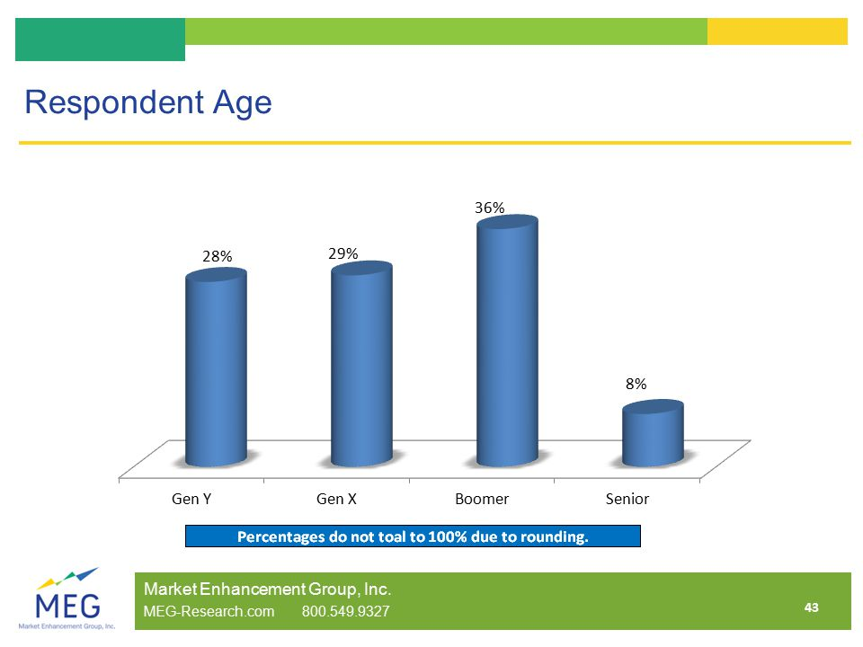 43 Respondent Age Market Enhancement Group, Inc. MEG-Research.com 800.549.9327