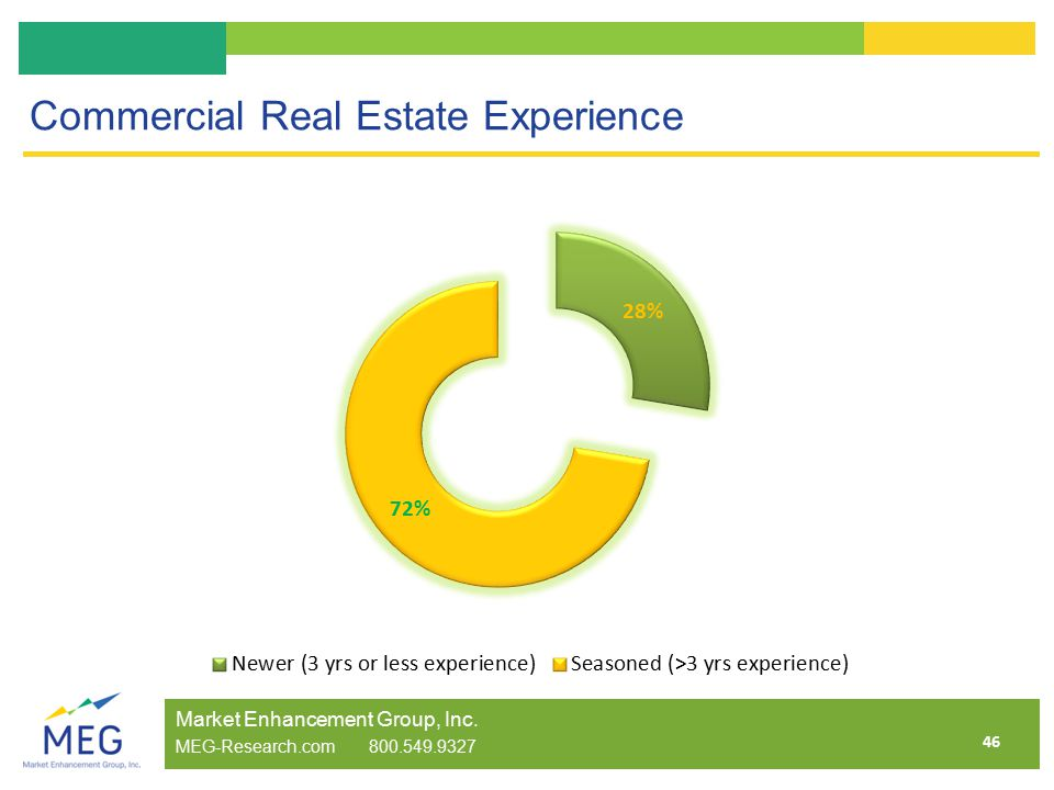 46 Commercial Real Estate Experience Market Enhancement Group, Inc. MEG-Research.com 800.549.9327